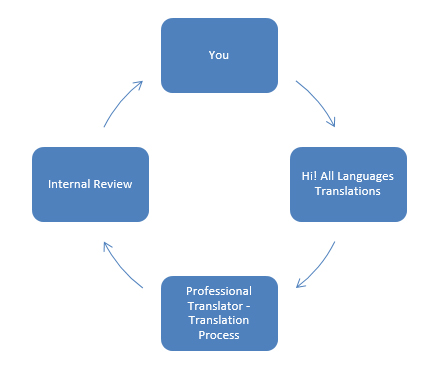 professional proofreading services australia